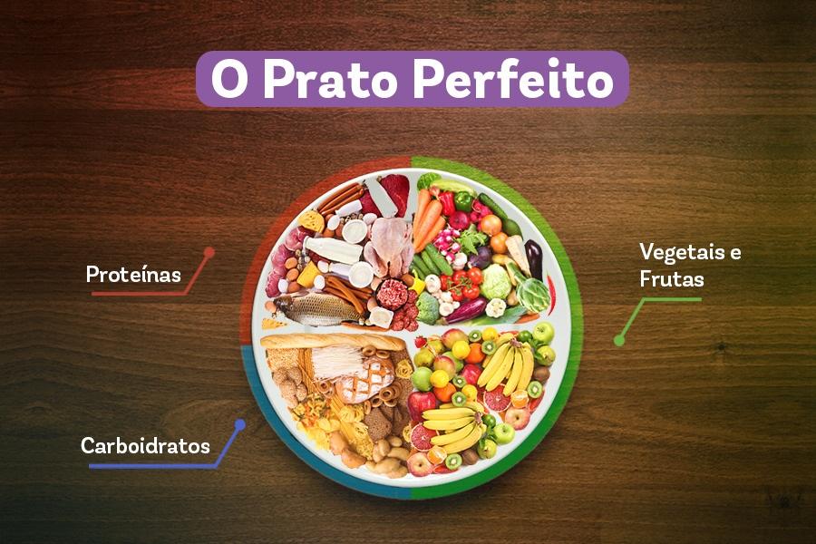 O prato perfeito: gráfico de pizza. Em 25% tem as proteínas, em outros 15% tem os carboidratos e nos 50% restantes tem os vegetais e as frutas.