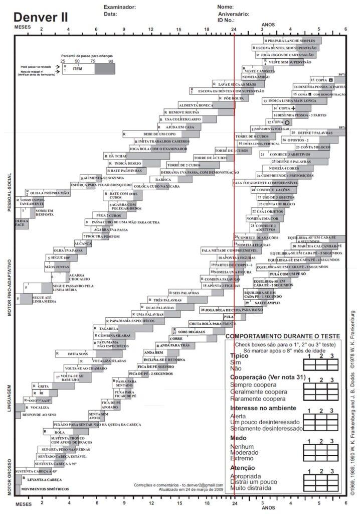 Escala Denver: ferramenta para avaliação do desenvolvimento infantil com linha indicando que a criança tem 2 anos