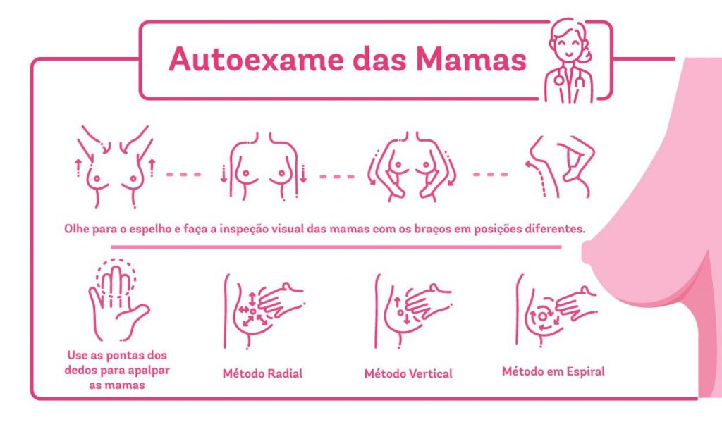 Infográfico indicando os procedimentos do autoexame das mamas